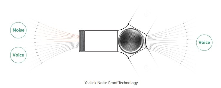 CP960 uses Yealink Noise Proof Technology to reduce constant background noise from sources such as typing, air conditioners, etc