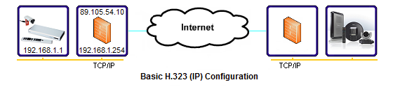 IP Ports and Protocols used for NAT/Firewall Traversal by H