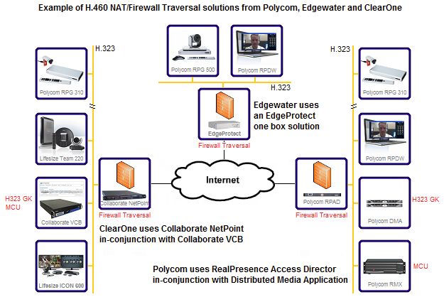 H 460 NAT/Firewall Traversal and SIP Registrars used H 323