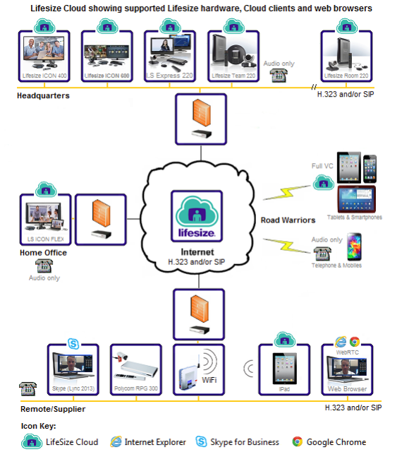 Lifesize Cloud network diagram showing supported endpoints