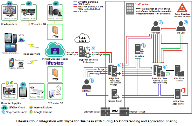 Diagram showing Lifesize Cloud integration with Skype for Business during A/V Conferencing and Application Sharing