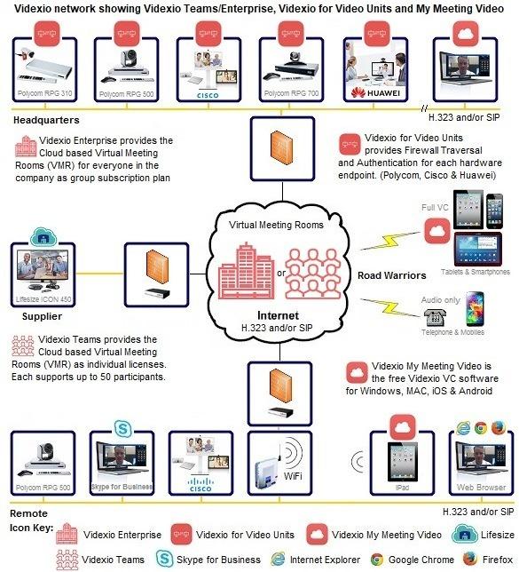 videxio cloud based video conferencing network diagram