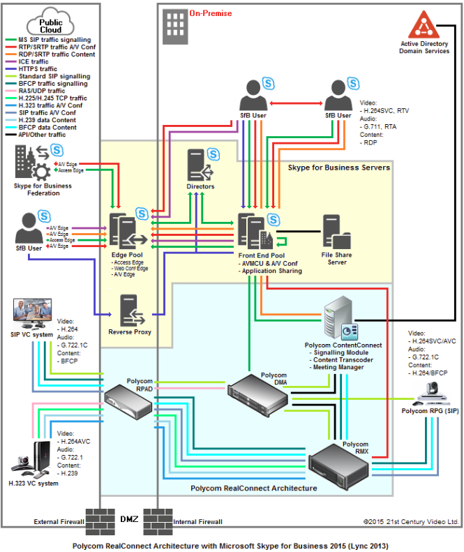 Network diagram showing RealConnect components with their respective signalling and media streams as well as the Skype for Business 2015 components with their respective signalling and media streams