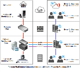 Polycom RealConnect Interoperability with Skype for Business