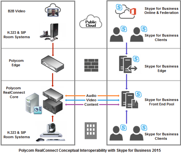 Conceptual diagram showing Polycom RealConnect and how it allows interoperability between the Polycom and Skype for Business 2015 environments directly via their respective network infrastructure