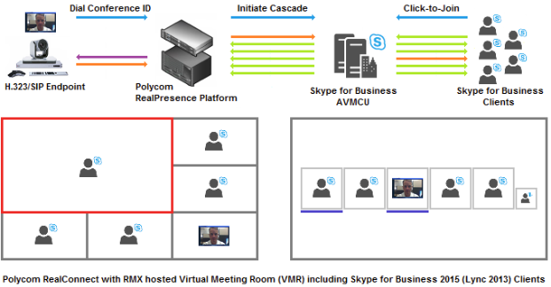 Diagram showing Polycom RealConnect with RMX hosted Virtual Meeting Room including Skype for Business Clients