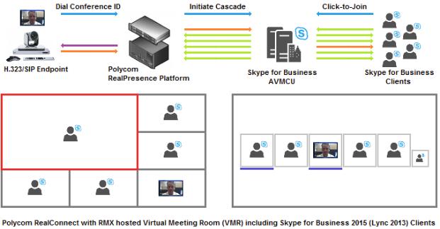 Virtual Meeting Room Skype