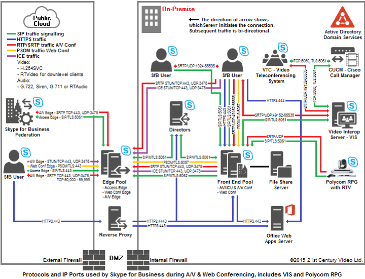 Diagram showing the IP Ports and Protocols between the various Skype for Business Servers and clients during A/V Conferencing.