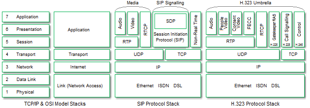 Diagram shows the TCP/IP model layers, the corresponding OSI model layers and how both the SIP Stack and the H.323 Stack fit into the TCP/IP protocol