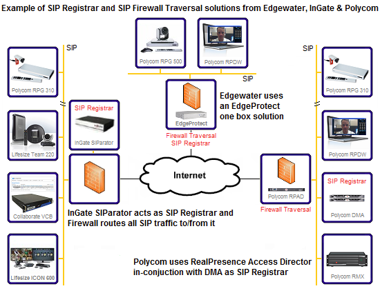 the polycom distributed media application (dma) can also act as a sip  registrar and when used in-conjunction with a polycom realpresence access  director