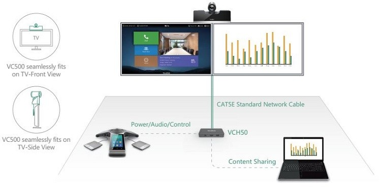 Yealink VC500 is an All-in-One design with integrated HD camera and codec