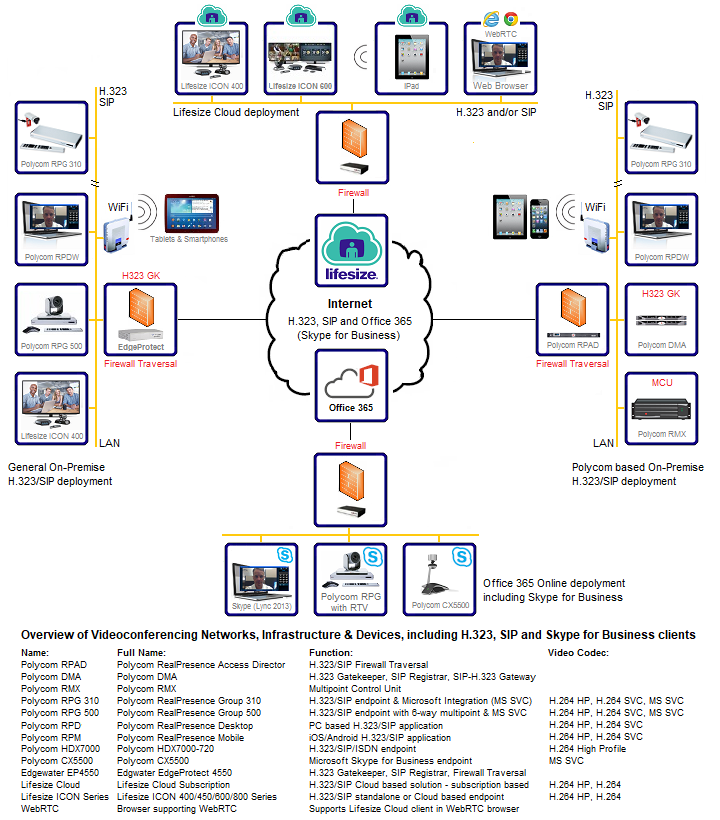 How to choose a video conferencing system a look at the diagram below that tries to shows the networks infrastructure and devices used in h323 sip and h320 standards based videoconferencing ccuart Image collections